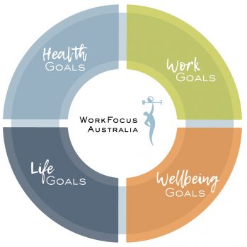 Diagram showing WorkFocus Australia health, life, work and wellbeing goals