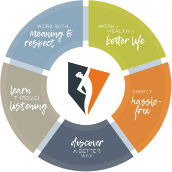 Circle diagram divided in five pieces saying work with meaning and respect, work and health equals better life, simply hassle free, discover a better way and learn through listening